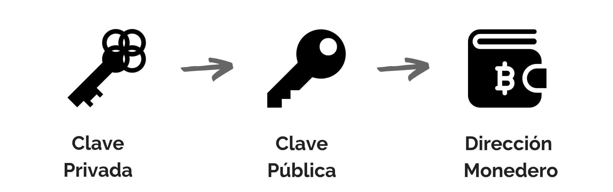 claves privadas y publicas explicado facil