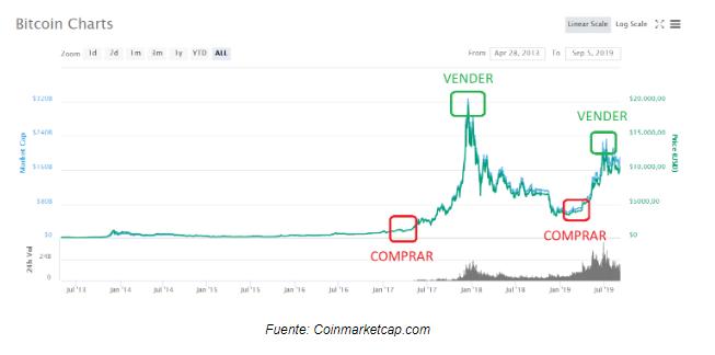 en que momento comprar bitcoin